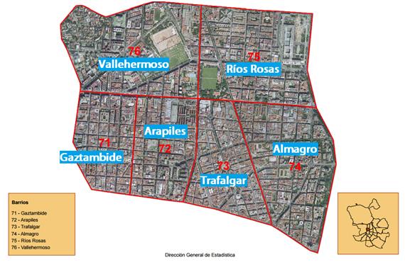 Barrios Chamberi
