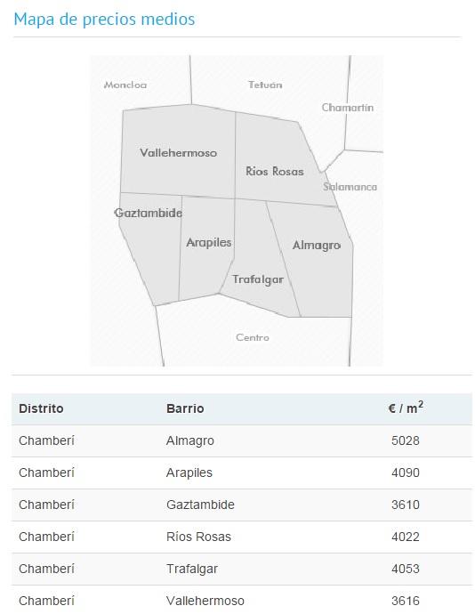 Distrito Chamberi