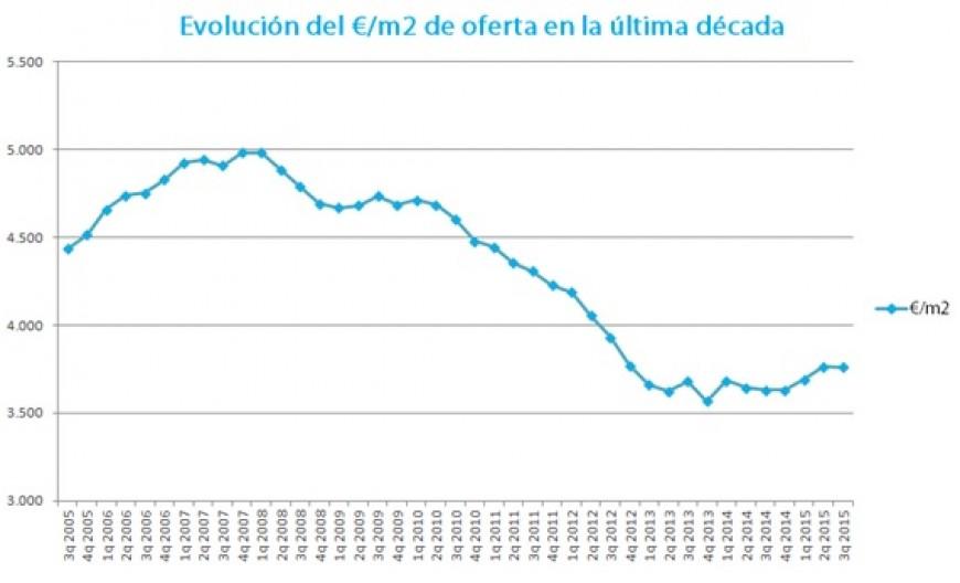 El precio de las viviendas en Chamberí