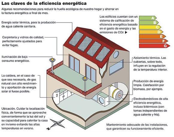claves de la eficiencia energetica