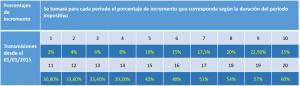 porcentajes-incremento-plusvalias